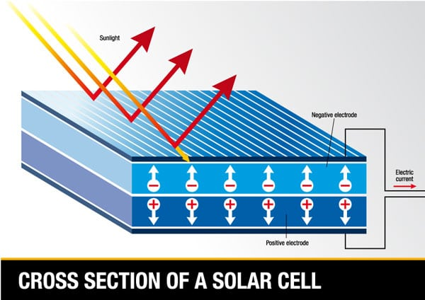 Structure of a Solar Cell